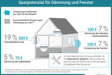 Sparpotential für Dämmung und Fenster. Einsparungen Heizkosten pro Jahr und durchschnittliche Einsparungen Heizenergie pro Jahr. Für Fassadendämmerung 19% bzw. 260€. Für die Dämmung der Kellerdecke 5% bzw. 70€. Für die Dämmung der obersten Geschossdecke 7% bzw. 100€. Für die Erneuerung der Fenster 7% bzw. 100€. Um das Sparpotential voll auszuschöpfen, ist ein hydraulischer Abgleich nötig. Er passt die Heizung nach der Dämmung an den geringeren Energiebedarf des Hauses an.